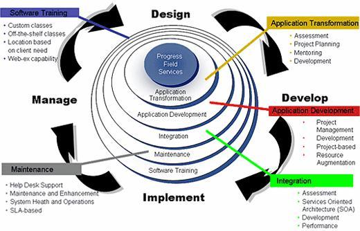 application-development-maintenance